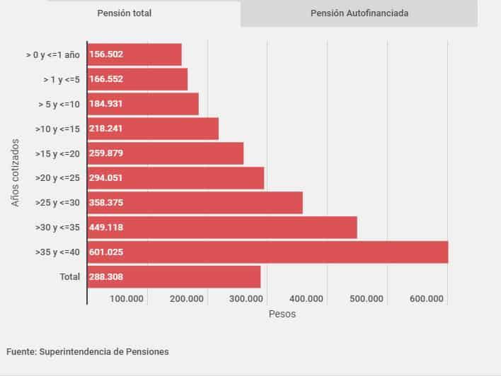 Gráfico Pensiones en Chile