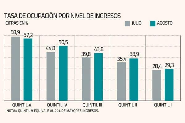 Tasa de Ocupación por nivel de ingresos - Agosto 2020 Chile