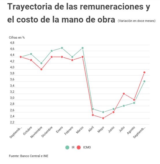 Gráfico Remuneraciones Chile Septiembre 2020