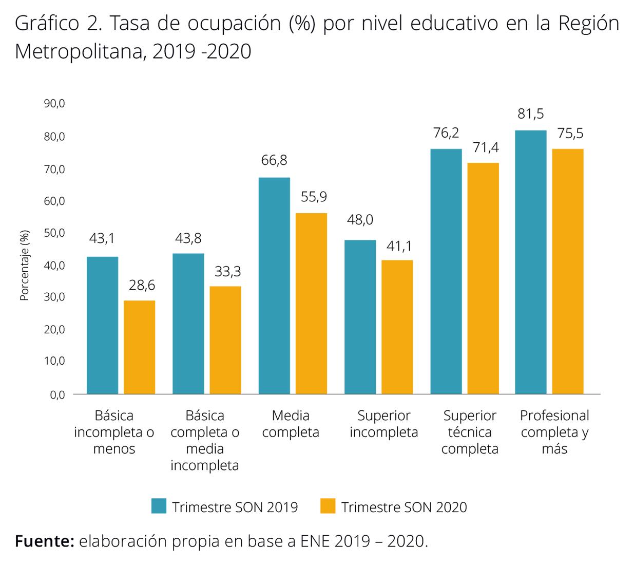 Brecha educacional Santiago Chile